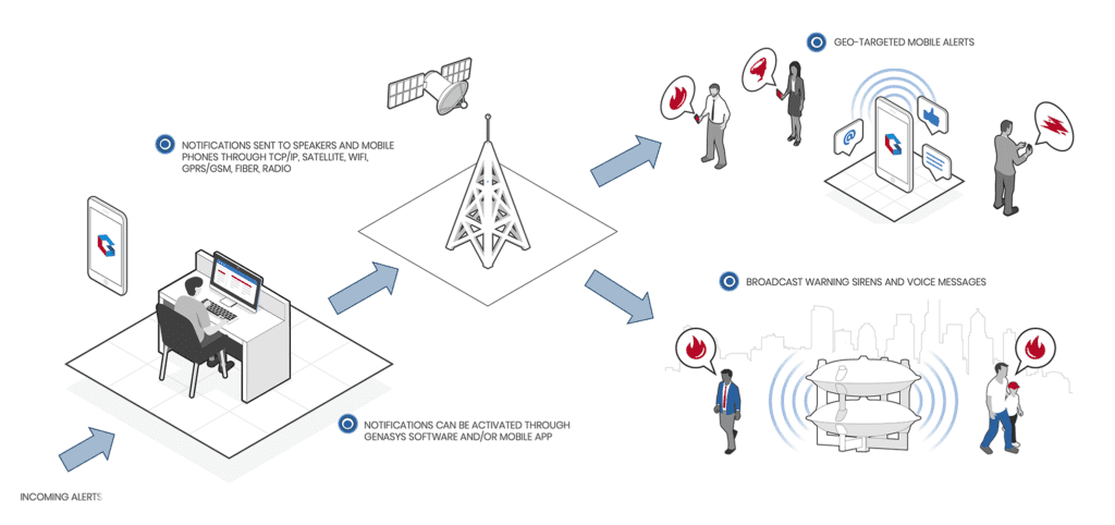 Infographic demonstrating the IPAWS process
